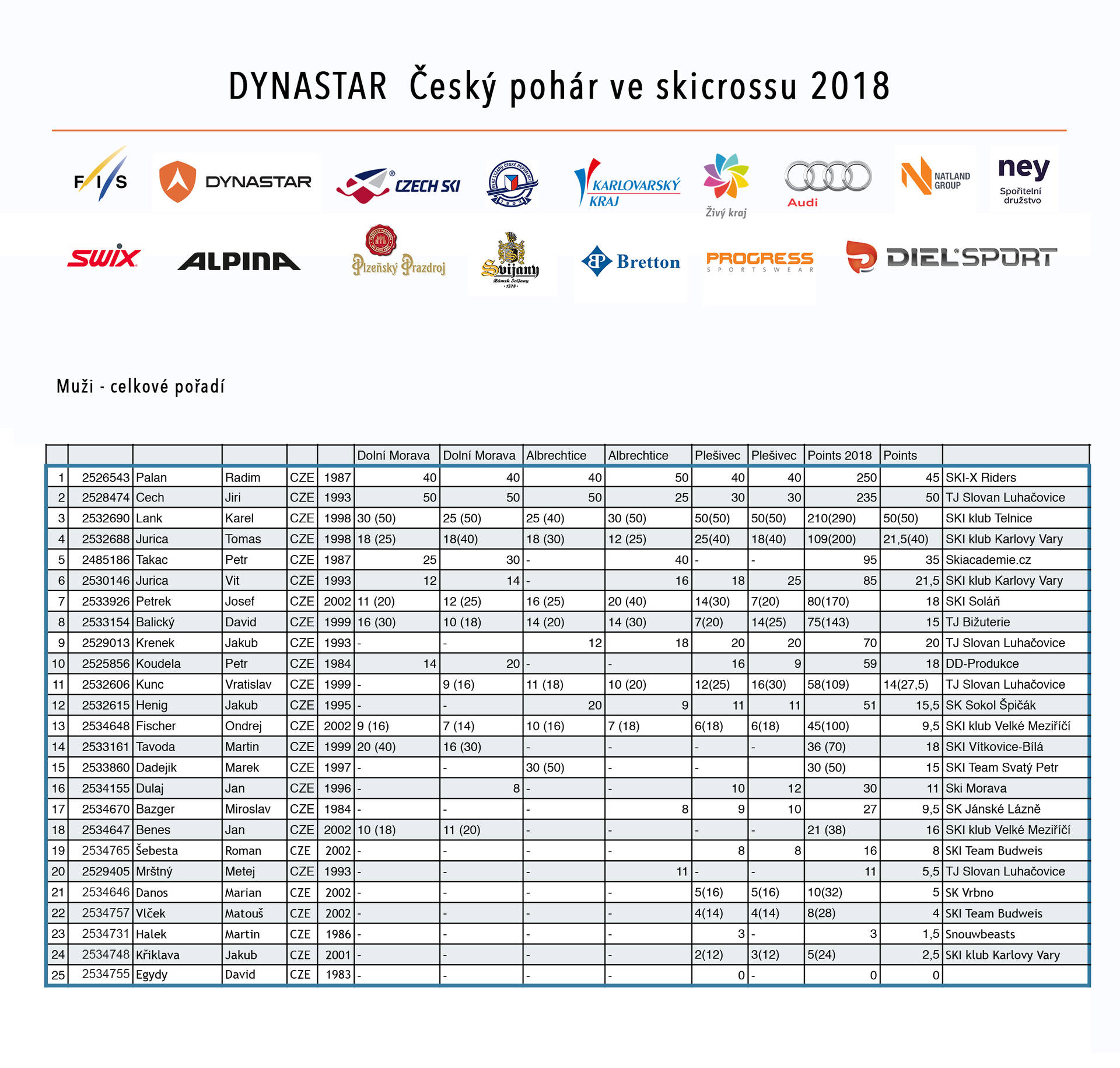 celkové český pohár 2018